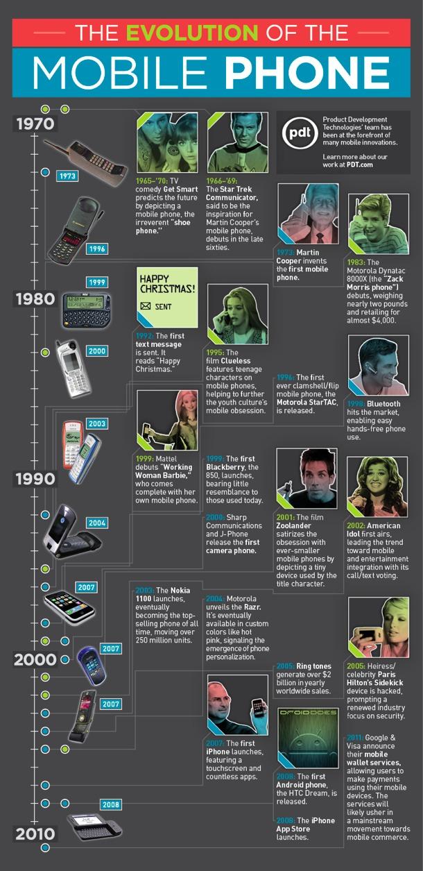 Telefonların geçmişi
